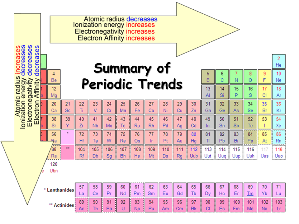 electronegativity chart list of electronegativity dynamic periodic table of elements and chemistry - Periodic Table Electronegativity Trend