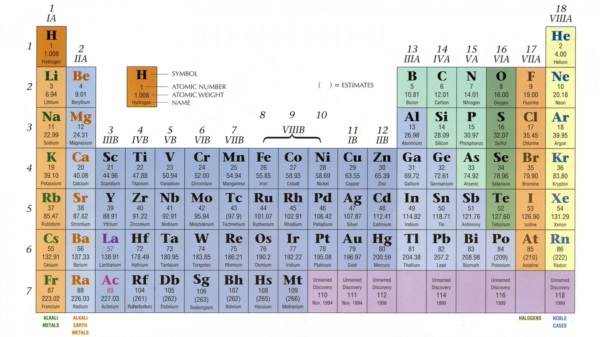 Dynamic periodic table of elements and chemistry user friendly if i talk about electronegativity it shows how easily chemical form a chemical bond and as we see it is increase from left to right and decrease a right to urtaz