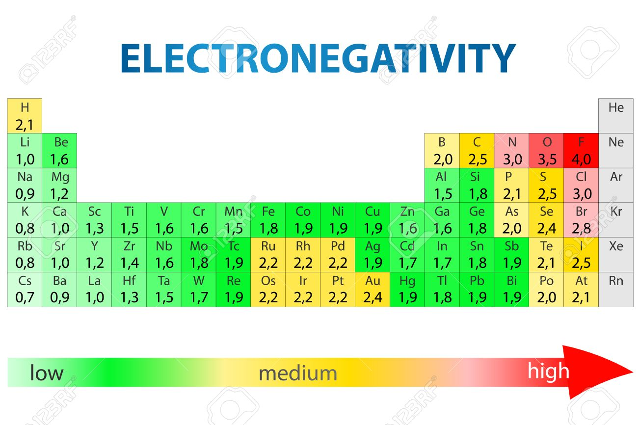 Dynamic periodic table of elements and chemistry user friendly periodic table with electronegativity urtaz