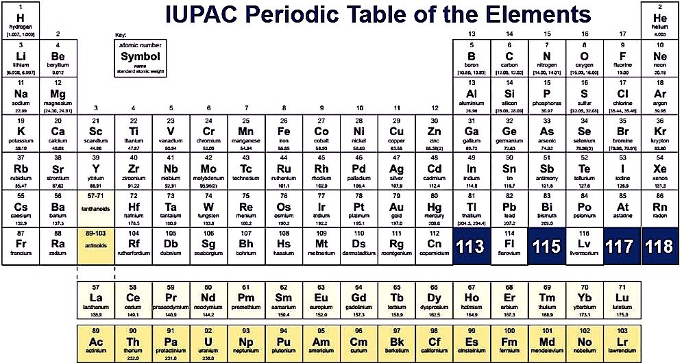 Periodic Table complete table of periodic elements : Dynamic Periodic Table of Elements and Chemistry | User friendly ...