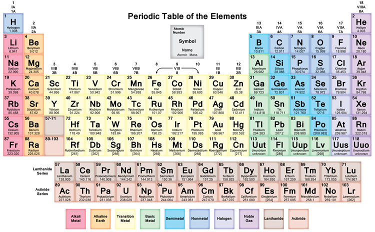 Dynamic periodic table of elements and chemistry user friendly one utilizing arabic numerals 123 and the other two utilizing roman numerals i ii iii the roman numeral names were utilized at first and are urtaz