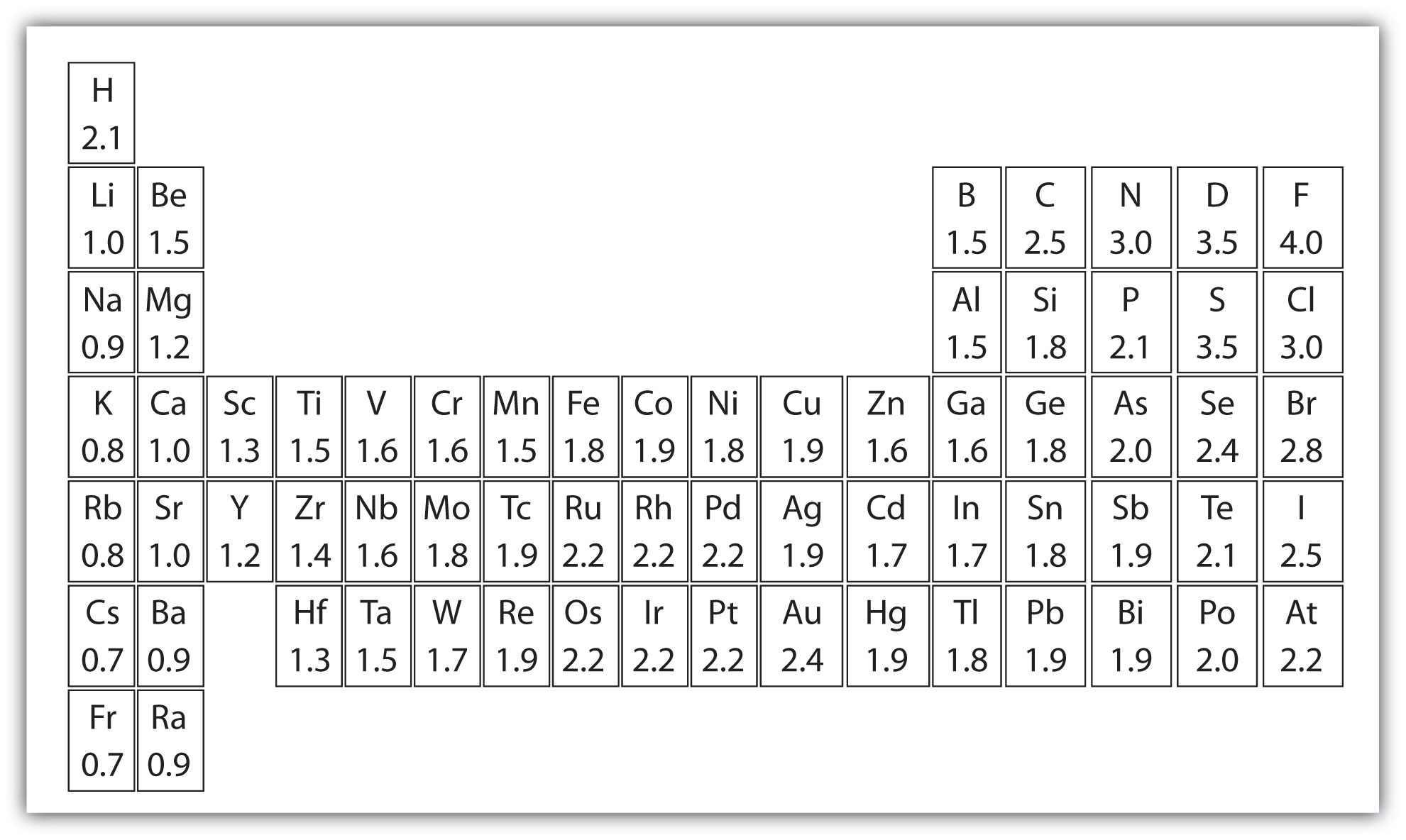Printable Periodic Table With Atomic M
