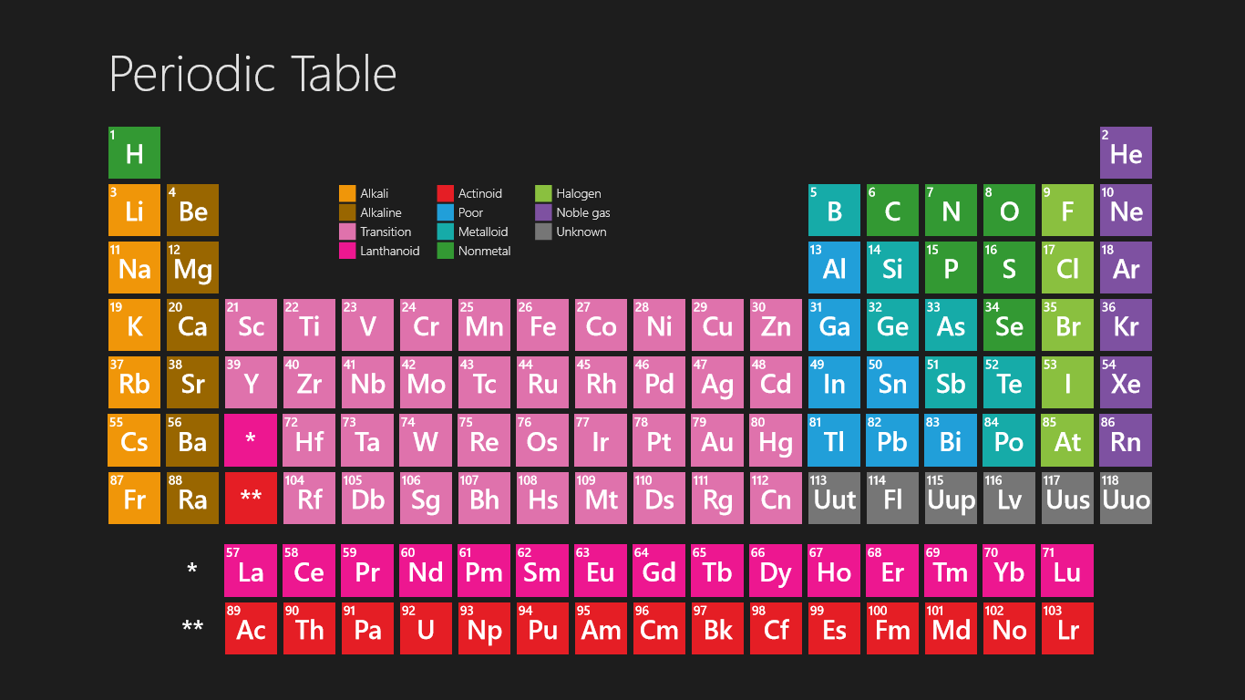 Dynamic Periodic Table Of Elements And Chemistry User Friendly
