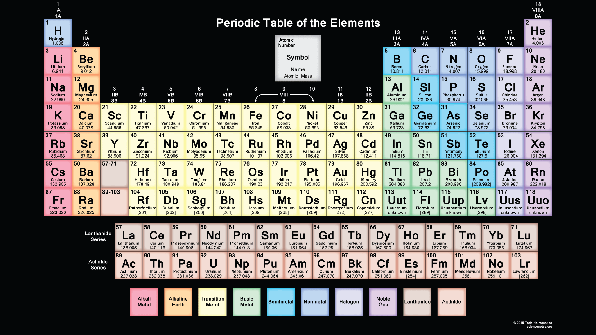 Dynamic periodic table of elements and chemistry user friendly free printable periodic table urtaz Image collections