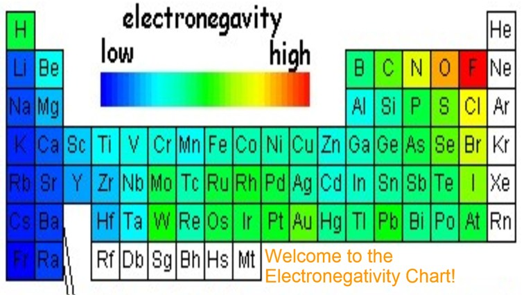 Electronegativity Chart List Of Electronegativity Dynamic