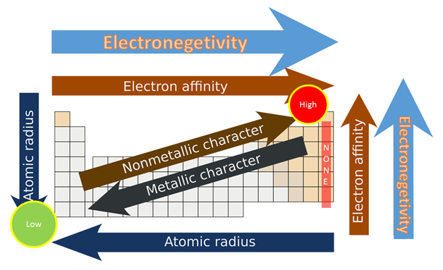 Electronegativity chart list of electronegativity dynamic as just contrasts in electronegativity are characterized it is important to pick a subjective reference point with a specific end goal to develop a scale urtaz Image collections