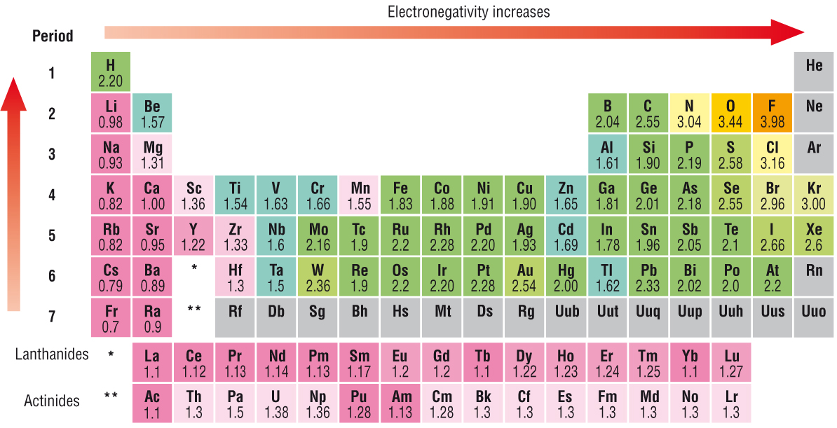 electronegativity chart of elements
