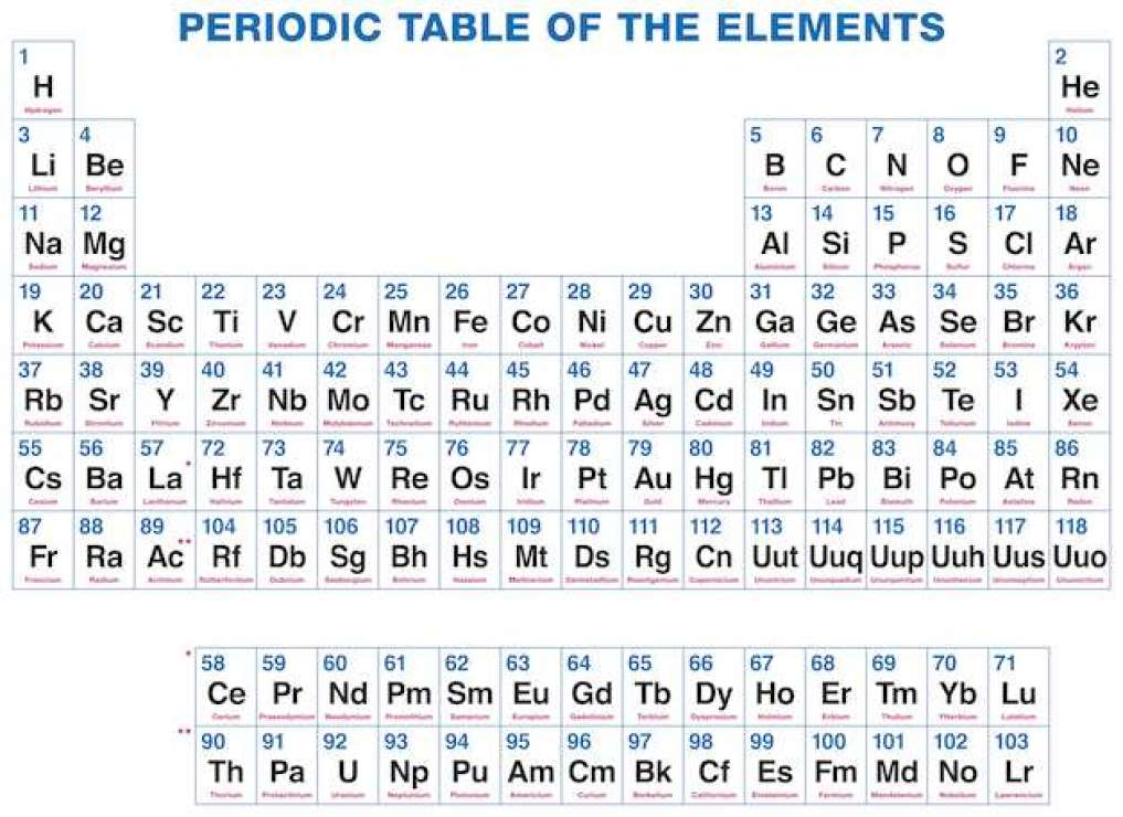Dynamic periodic table of elements and chemistry user friendly electronegativity changes typically over the intermittent table electronegativity increments from base to top in gatherings and increments from left to urtaz
