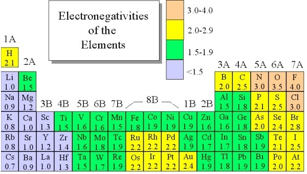Electronegativity chart list of electronegativity dynamic as we seen in periodic table electronegativity is already shown when we move from left to right the atomic radius of element decrease but in side urtaz Images