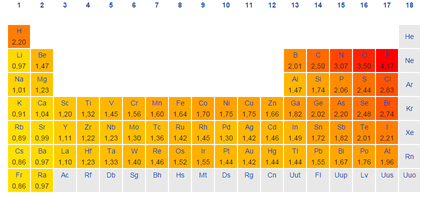 Dynamic Periodic Table of Elements and Chemistry | User ... Electronegativity Periodic Table