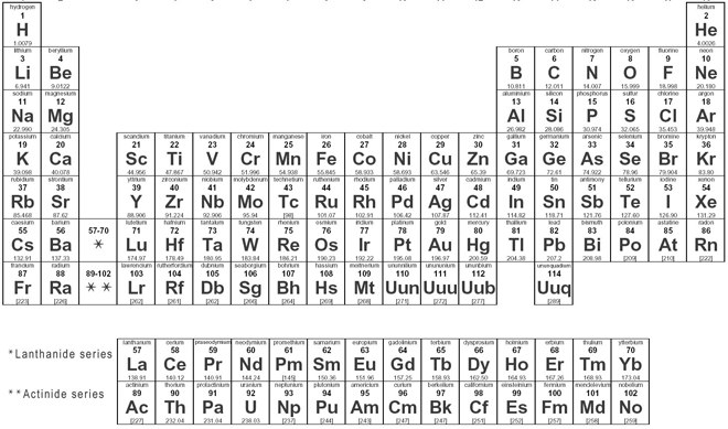 Dynamic periodic table of elements and chemistry user friendly dynamic periodic table urtaz Gallery