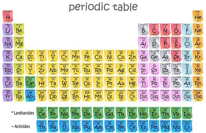 Blank Periodic Table PDF , Periodic Table With Atomic Mass and Number