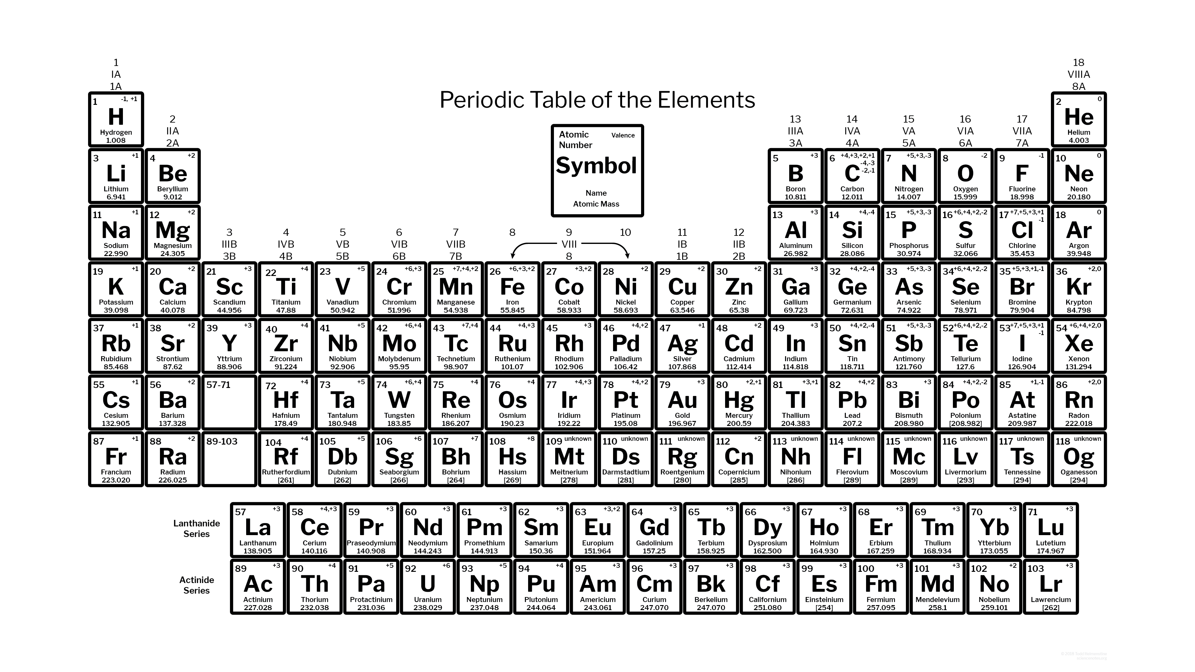 Periodic table with charges of elements dynamic periodic table of periodic table with charges urtaz Choice Image
