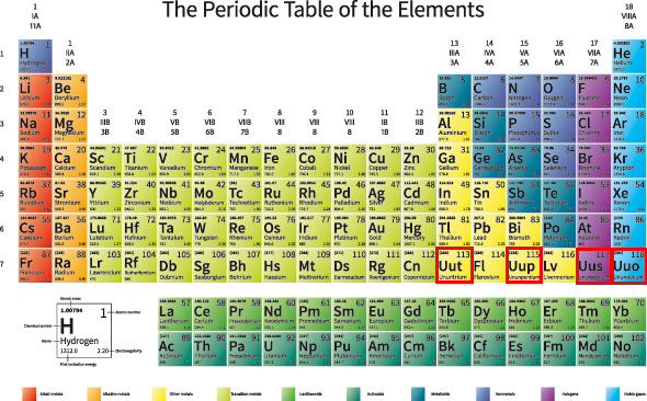 Periodic tables with names of elements dynamic periodic table of periodic table with names pdf urtaz Choice Image