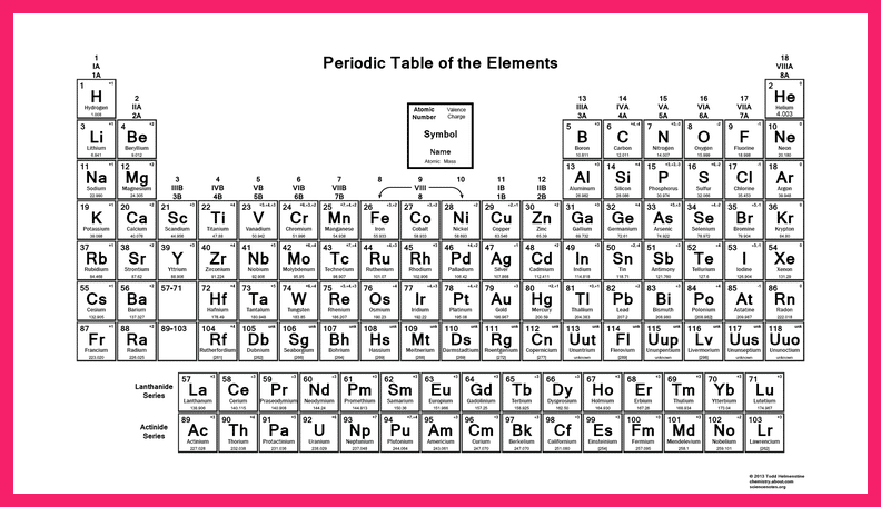 Periodic table with charges of elements dynamic periodic table of the color periodic table with charges also have the most valence charges for the elements you just have to do one thing now is to just share this urtaz Images