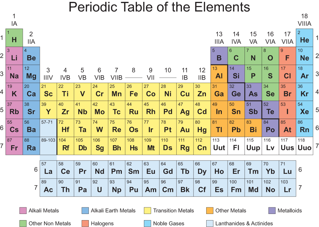 Download Periodic Table Chart In Pdf Word Excel Dynamic Periodic