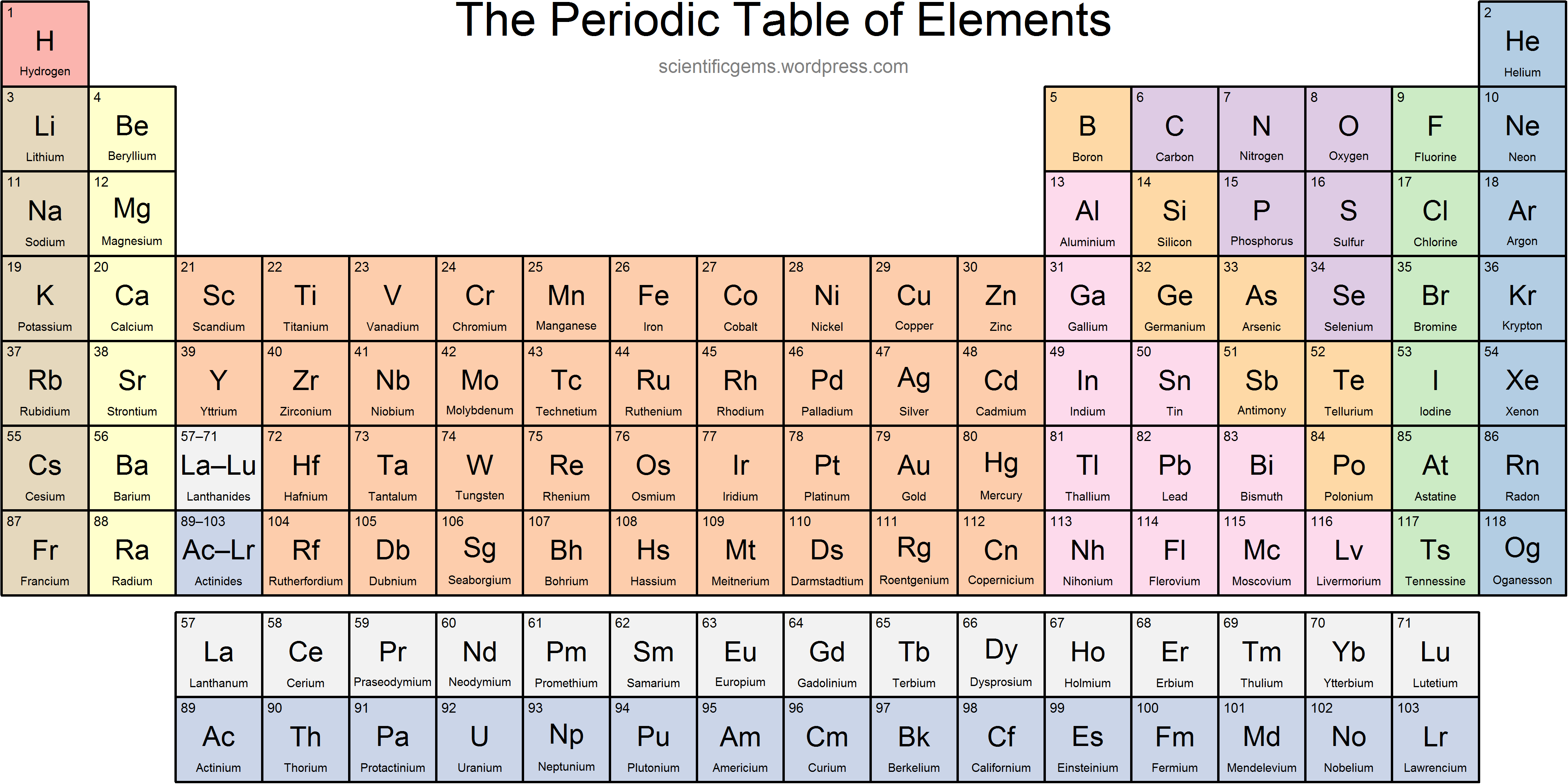 Periodic Tables With Names Of Elements Dynamic Periodic Table Of