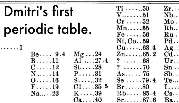 How did arrange the modern periodic table of mendeleev dynamic he also worked on the atomic mass of the missing elements and so predict their characteristics and when these elements were discovered mendeleev was urtaz Images