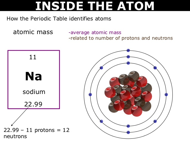 Sodium mass number and atomic number dynamic periodic table of sodium number of neutrons urtaz Images