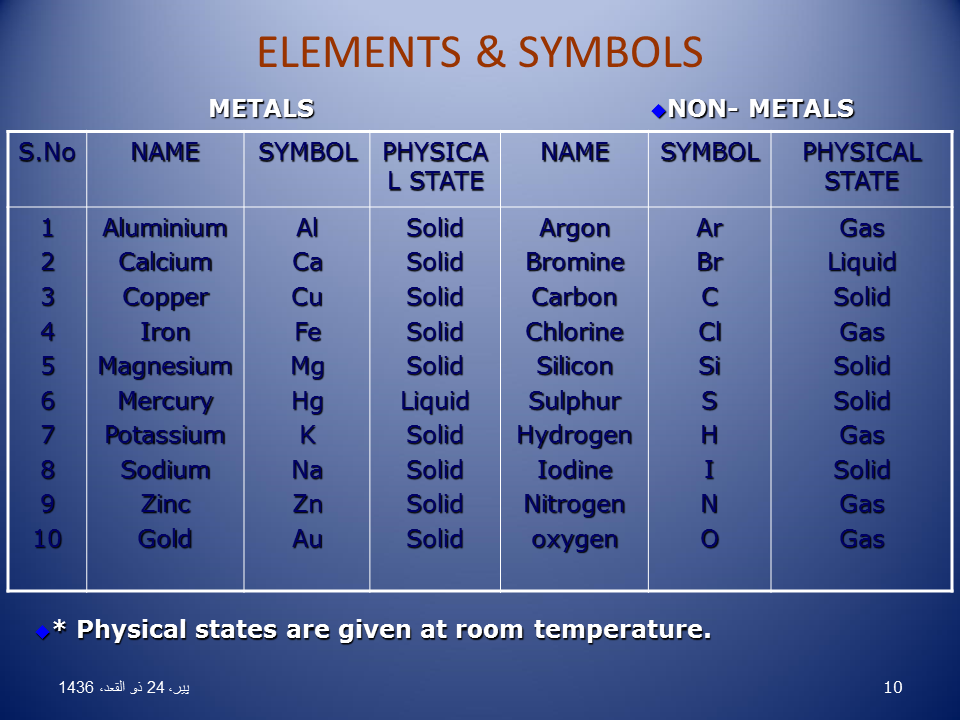 List of Non-Metals and Their Symbols
