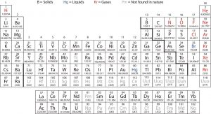 Periodic Table with Atomic Number