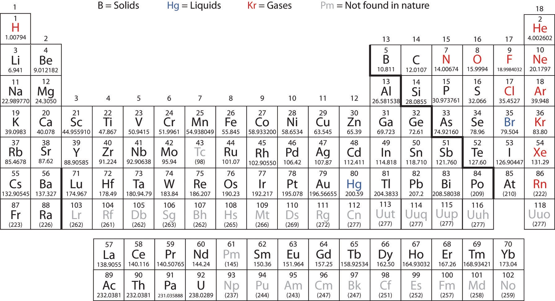Printable periodic table with atomic number dynamic periodic table periodic table with atomic number urtaz Images