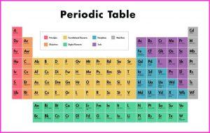 IUPAC Periodic Table 2018