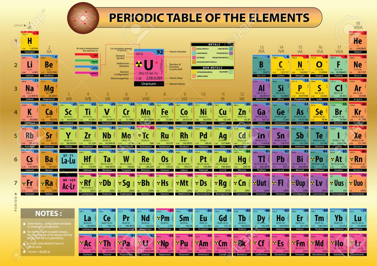 Modern periodic table of elements with names and symbols dynamic periodic table he arranged all the chemical elements in order of their atomic mass corresponding to their relative molar mass he arranged the elements urtaz Images