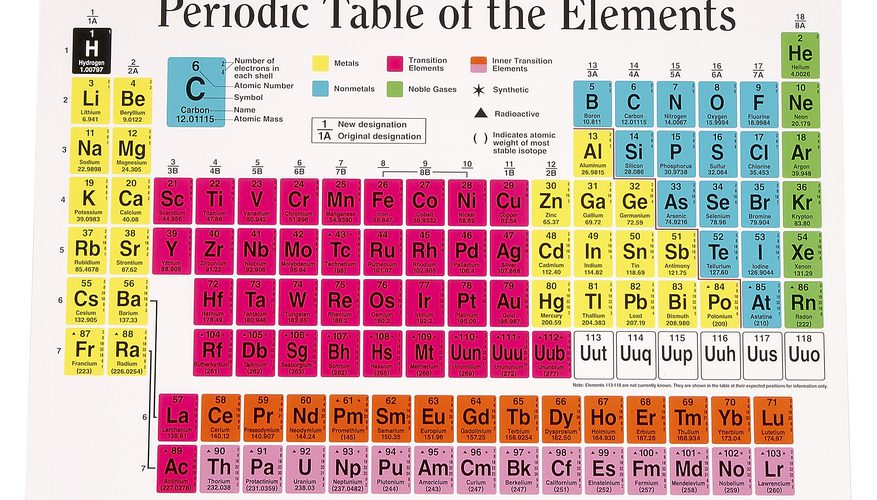 How Many Periods are in the Periodic Table