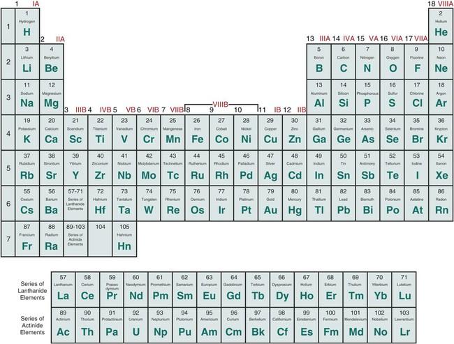 Valencies Of All 118 Elements