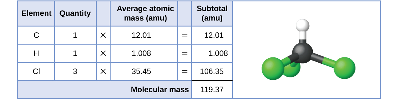 What is a Possible Mass Number of a Sodium Atom