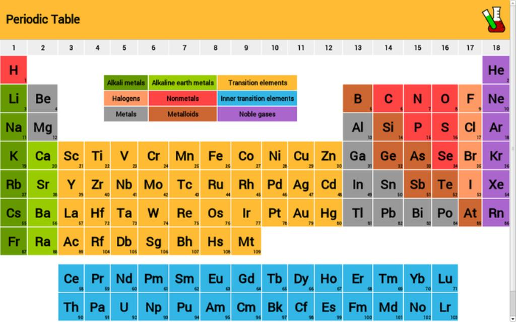 Dynamic Periodic Table Download