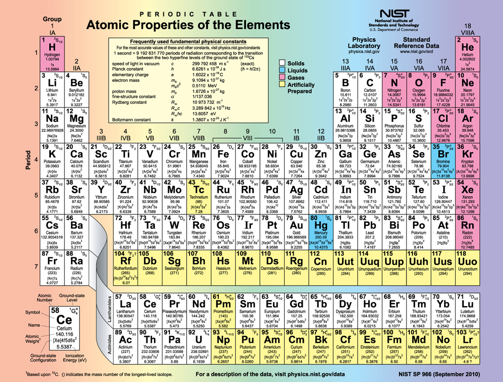 Periodic table of elements with electron configuration dynamic periodic table with charges and electron configuration urtaz Image collections