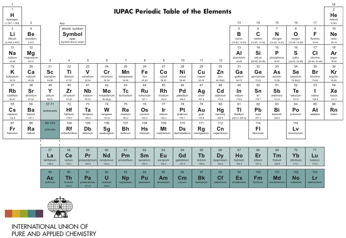 IUPAC Periodic Table of Elements