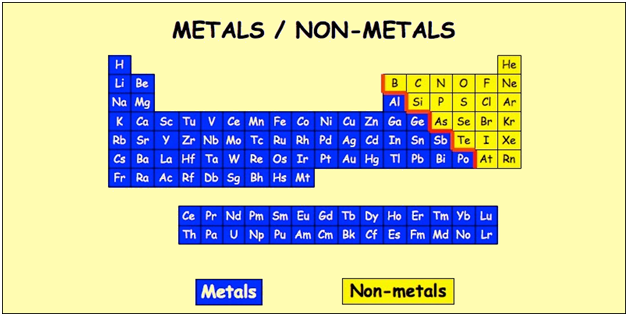 List Of Non Metals With Symbols And Their Uses In Periodic Table