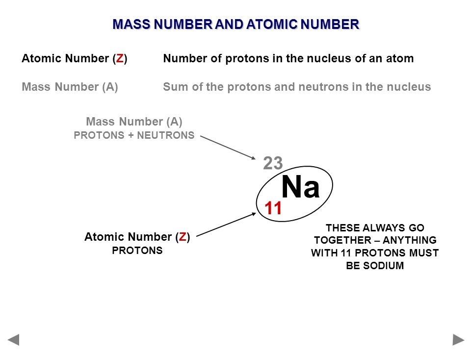 Sodium Mass Number And Atomic Number Dynamic Periodic Table Of