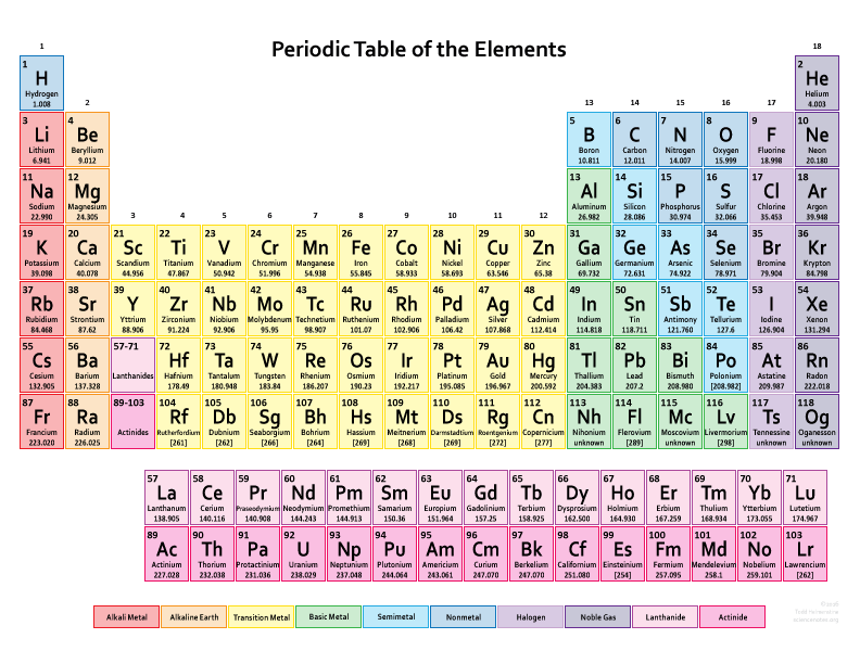 Periodic Table of Elements with Electron Configuration ...