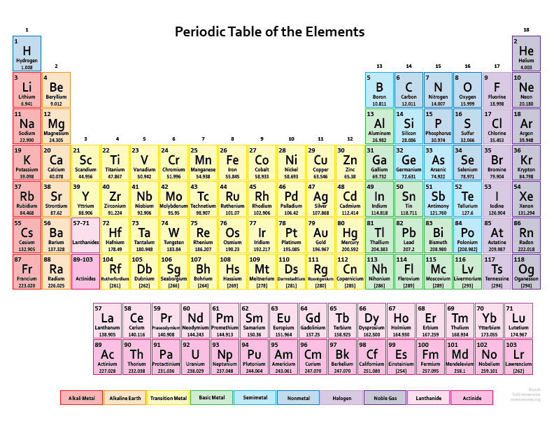 What does the atomic number represent dynamic periodic table of atomic number of elements from 1 to 30 urtaz Image collections