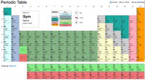 Dynamic Periodic Table and Arrangements of Elements
