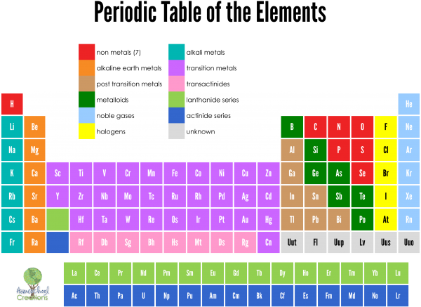 picture relating to Printable Periodic Table of Elements With Names referred to as Printable Periodic Desk of Components with Names Dynamic