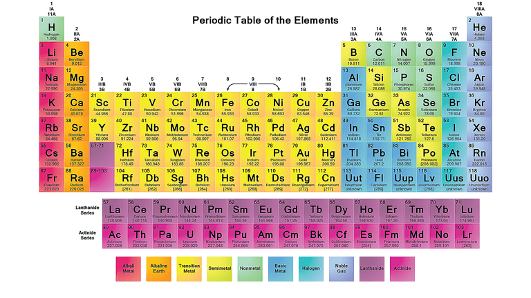 Periodic Table of Elements with Names and Symbols PDF