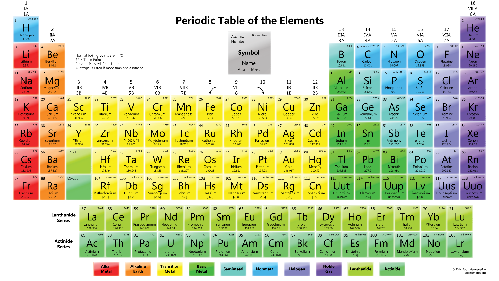 What is the Periodic Table of the Elements