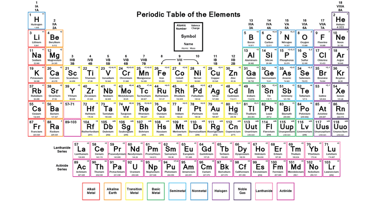 Labeled Periodic Table with Charges
