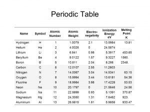 Atomic Number Table