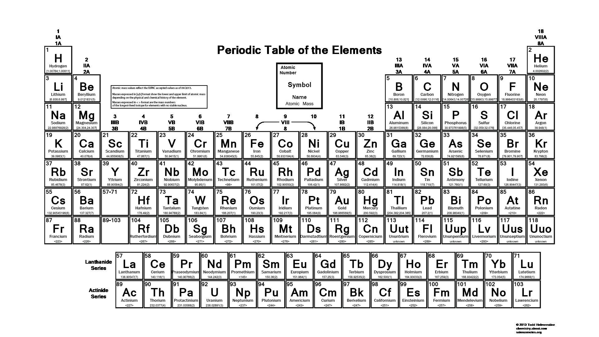 IUPAC Periodic Table PDF
