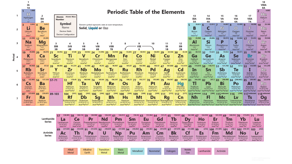 Interactive periodic table of elements with pictures dynamic interactive periodic table of elements urtaz