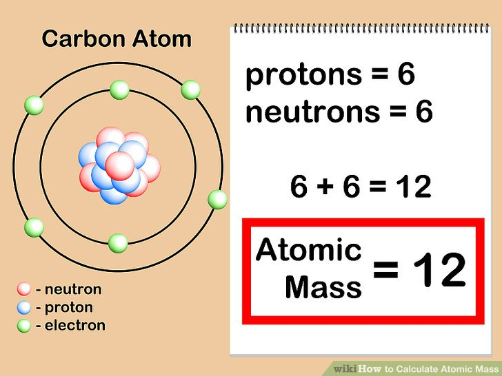 Periodic table element with atomic mass and atomic number dynamic atomic mass of an element is calculated by adding the mass of neutron and proton of atom of an element urtaz Choice Image