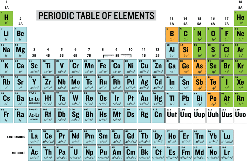 Periodic Table Of Elements With Electron Configuration Dynamic