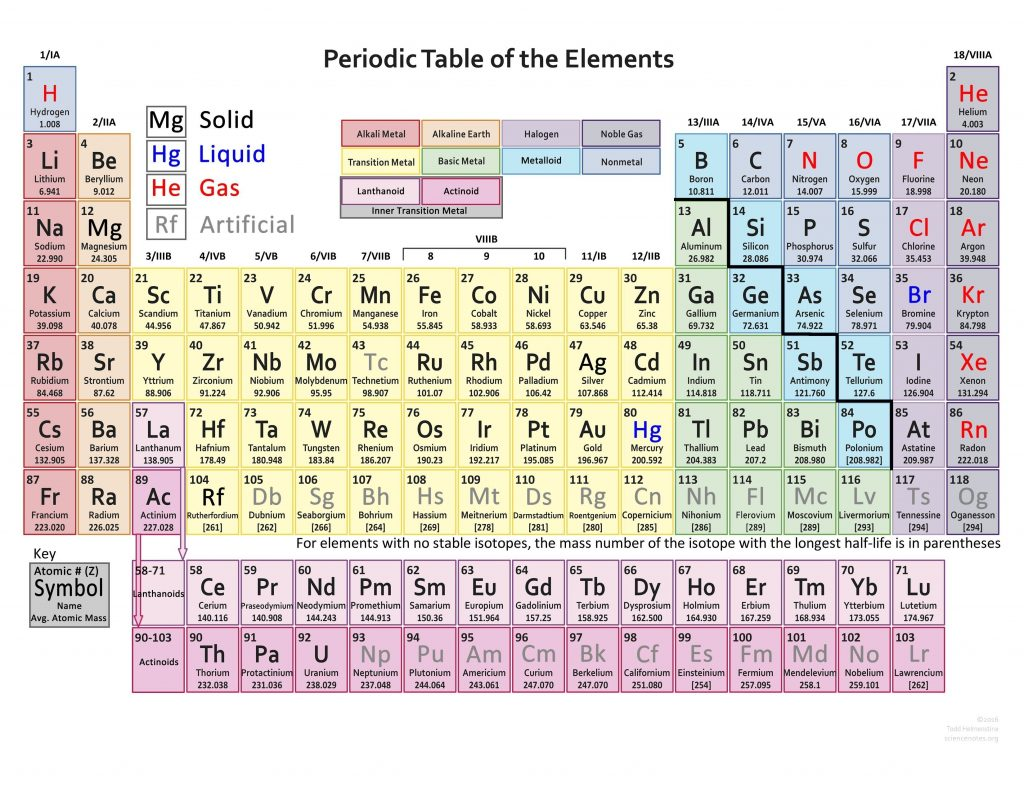atomic weight atomic weight ratio of the average mass of a chemical elements atoms to some