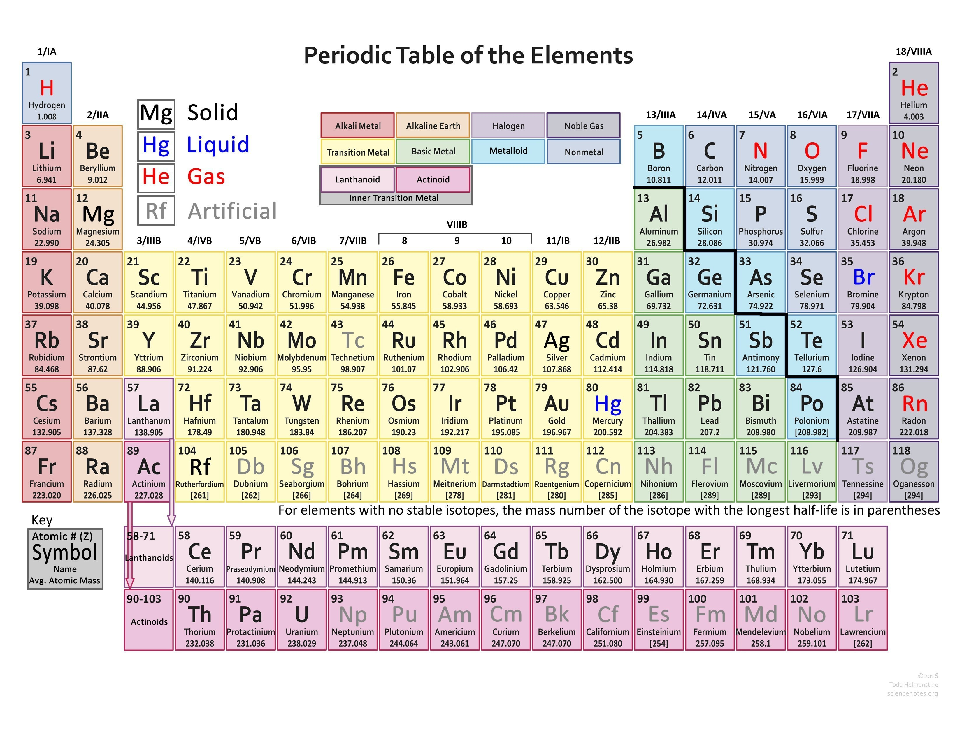 you can find the valencies of the elements you want in the periodic table but we are providing you with the list of valencies of all the elements in the